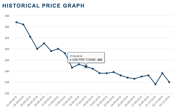 Ferrous Metal Prices Collapse in the UK 2019