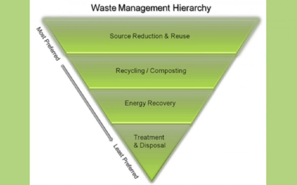 waste management hierarchy graph